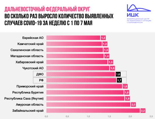 Рост количества выявленных случаев COVID-10 с 1 по 7 мая
