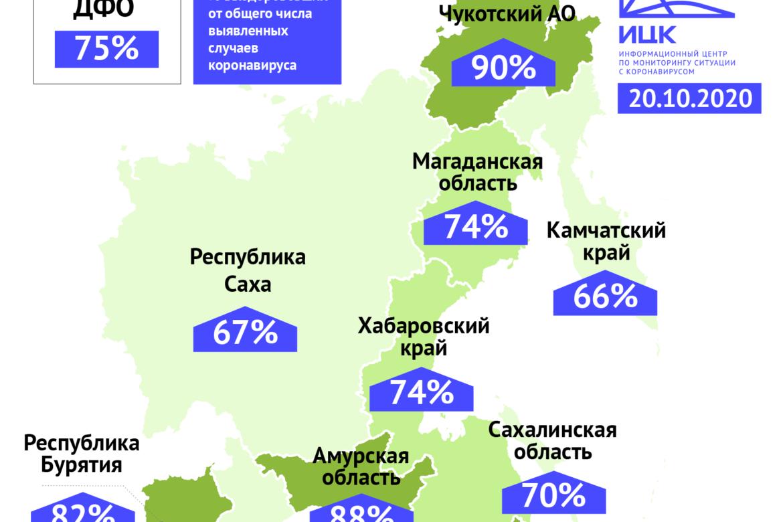 68% пациентов с коронавирусом в Забайкалье выздоровели